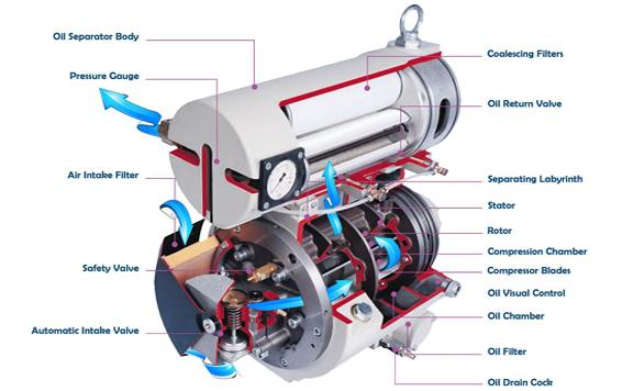 History and Advantages of Vane Compressors